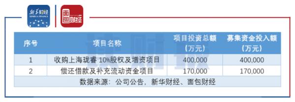 图1:世纪华通发行可转债募集资金拟投资项目