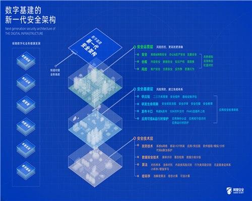 阿里巴巴发布数字基建新一代安全架构