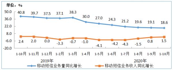 图9 2019-2020年1-10月移动短信业务量和收入同比增长情况