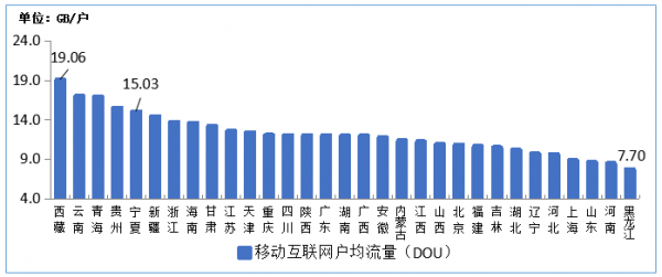 图10 2020年10月移动互联网户均流量(DOU)各省情况