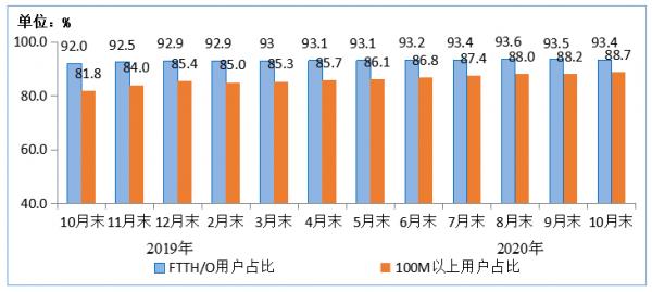 图4 2019年-2020年10月末光纤接入(FTTH/O)和 100Mbps及以上接入速率的固定互联网宽带接入用户占比情况