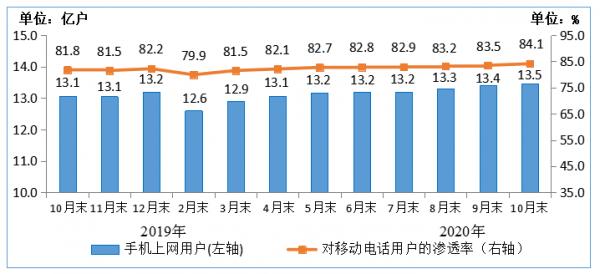 图5 2019-2020年10月末手机上网用户情况