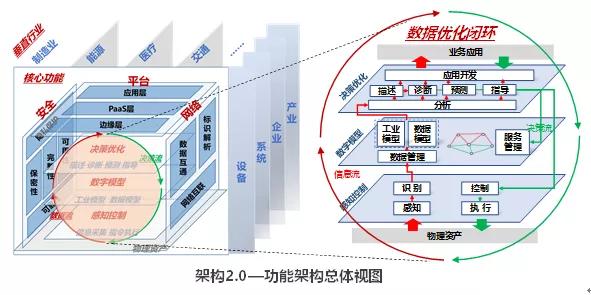 工业互联网架构2.0