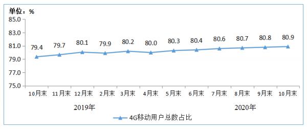 图3 2019-2020年10月末4G用户总数占比情况
