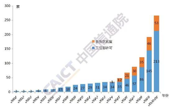 图1 外商投资电信企业总体情况
