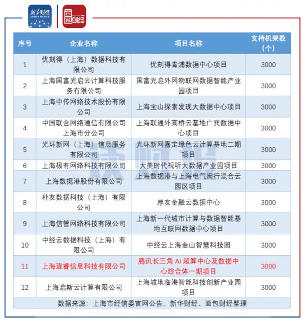 图3:上海支持用能的新建互联网数据中心项目