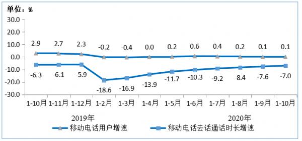图8 2019年-2020年1-10月移动电话用户增速和通话时长增速