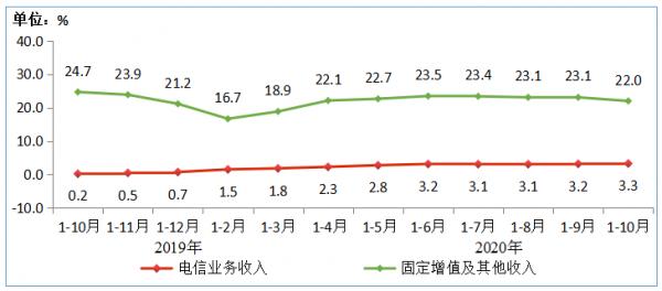 图2 2019-2020年1-10月电信业务收入分类增长情况