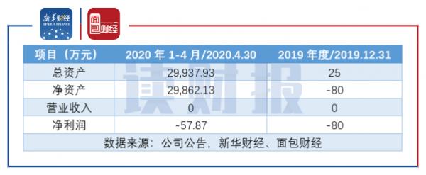 图2:上海珑睿的主要财务数据