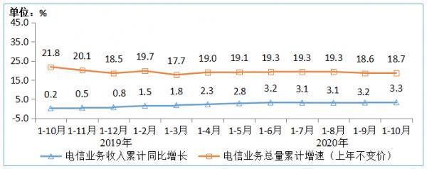 图1 2019-2020年1-10月电信业务收入和电信业务总量累计增速