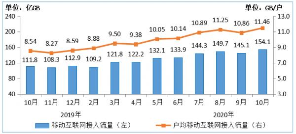 图7 2019-2020年10月移动互联网接入月流量及户均流量(DOU)情况
