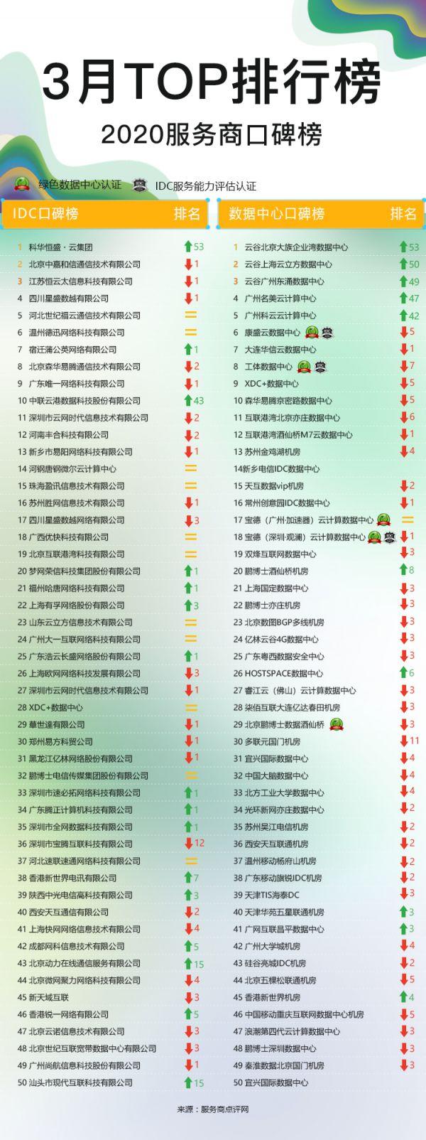 IDC排行榜网页版