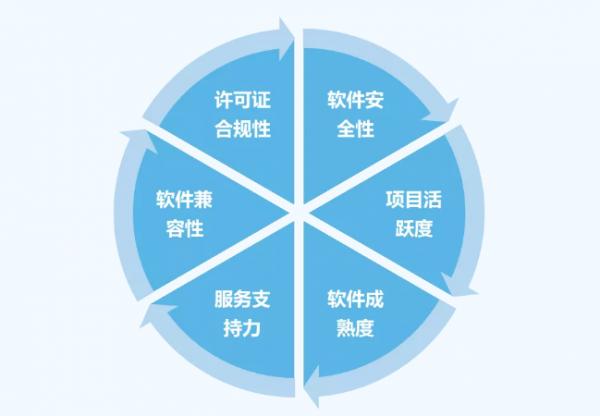 开源项目标准