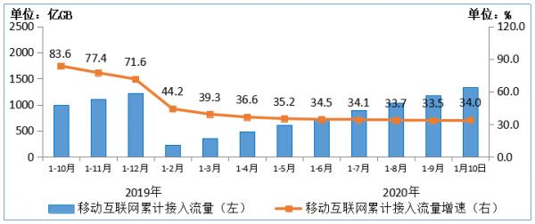 图6 2019-2020年1-10月移动互联网累计接入流量及增速情况